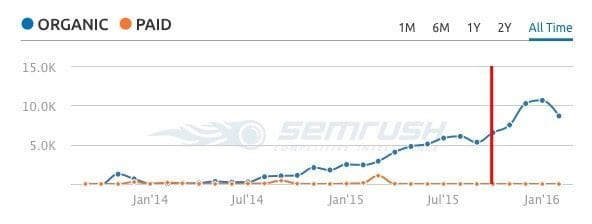 A chart showing recent increases in Oilpro.com search term visibility.